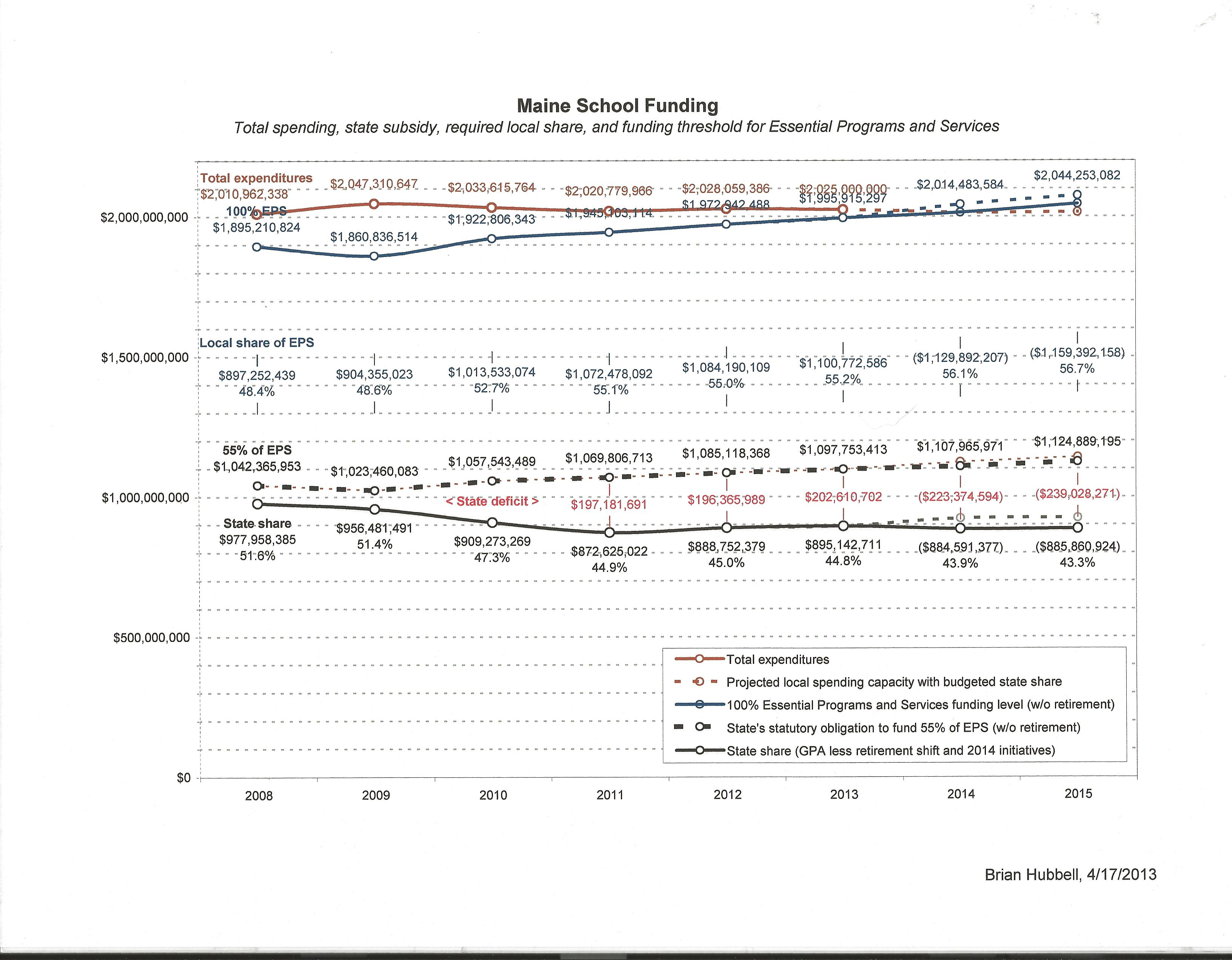 Maine-School-Funding-graph