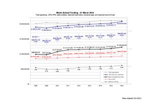 Maine-School-Funding-graph_2015_20150321_graphic