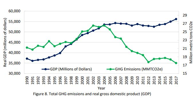 Maine has decoupled economy from emissions