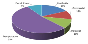 Maine carbon emissions by sector
